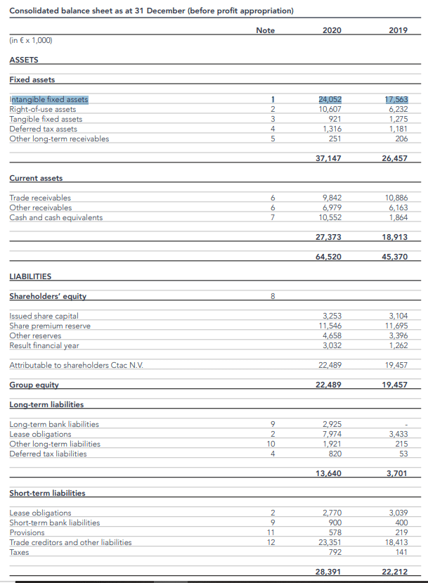 CTAC NV balance sheet – Source: 2021 results