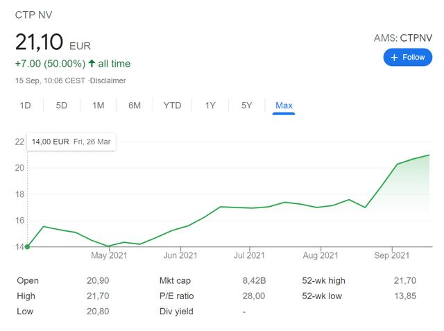 CTPNV stock price chart