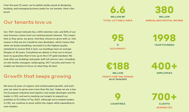 CTP business overview – Source: CTP