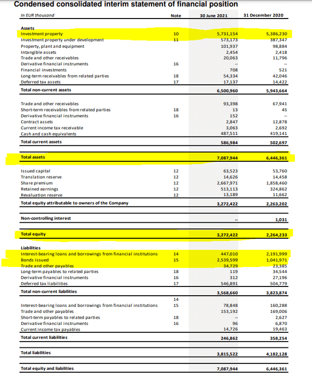 CTPNV stock analysis – balance sheet – Source: CTP Investor relations