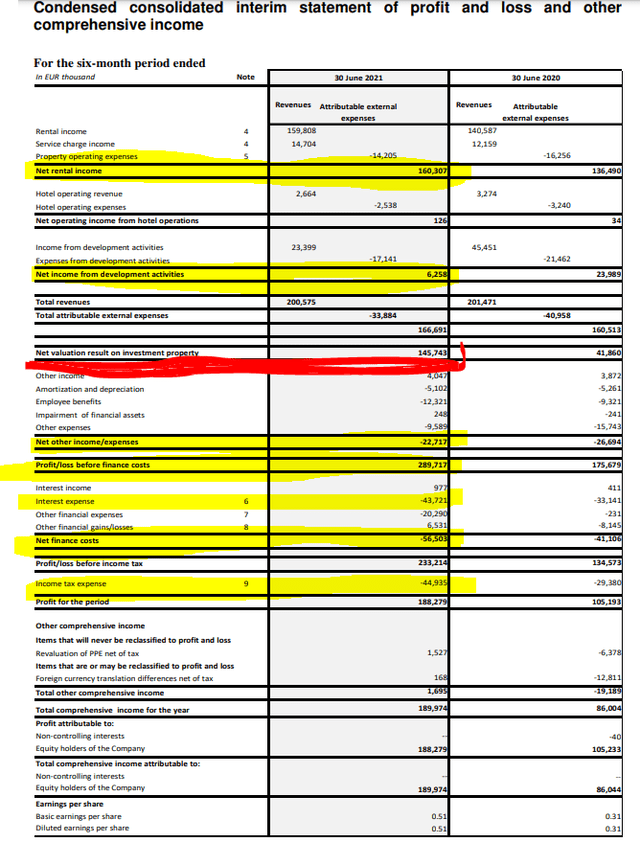 CTPNV stock analysis – income statement – Source: CTP Investor relations