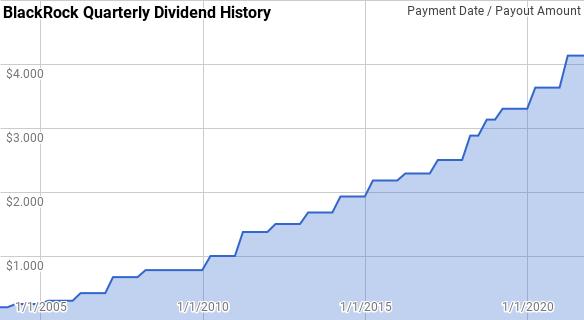 BlackRock Dividend History