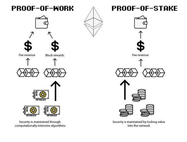 Eth proof of stake