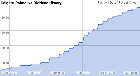 Colgate Palmolive Dividend History
