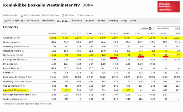 Boskalis stock fundamentals