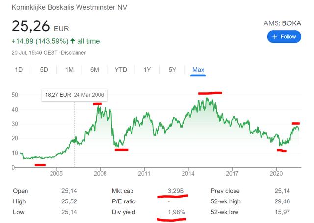 Boskalis stock chart