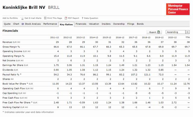 Koninklijke Brill Stock Analysis