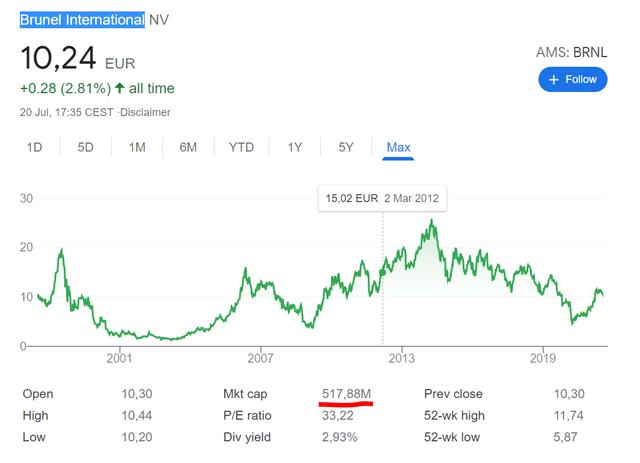 Brunel International stock price