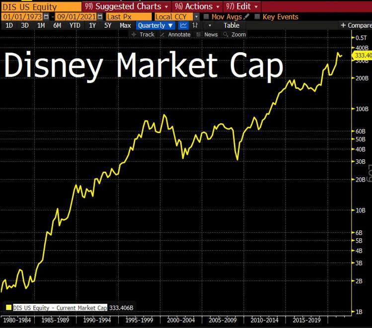 Disney Market Cap