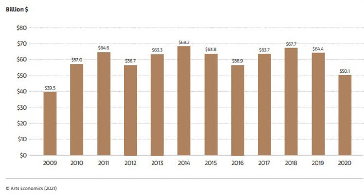 Sales in the Global Art Market 2009-2020