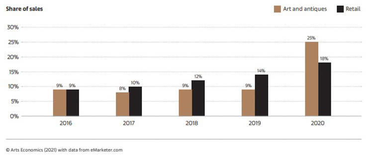 Share of Online Sales in the Art Market vs General Retail 2016-2020