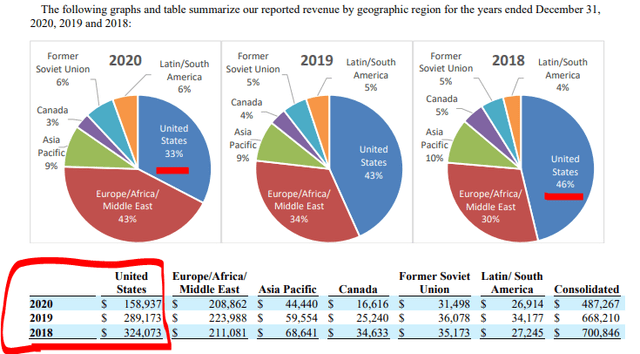 United States revenues have more than halved since 2018 – Source: 10k 2020