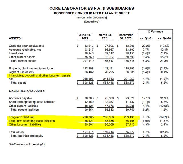 Core Laboratories Stock Analysis – Balance sheet – Source: Core Laboratories Q2 2021 Earnings