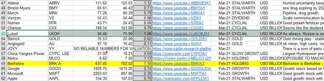 Core Laboratories stock comparison – Source: Sven Carlin Intrinsic Value Template (free download)
