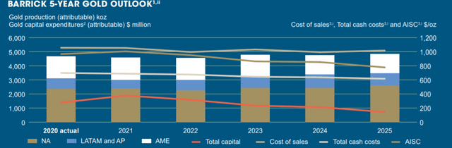 Barrick AISC production costs
