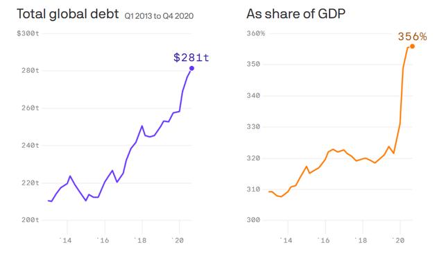 global debt/GDP