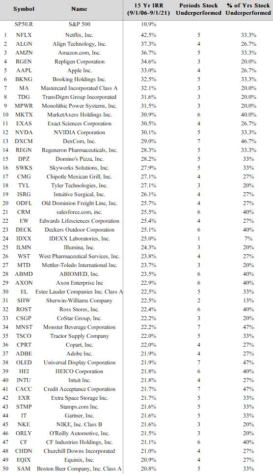 Wybrane spółki z S&P500, które dały najlepszą średnioroczną stopę zwrotu od 2006 roku i liczba lat gdy spółka zachowywała się gorzej od rynku