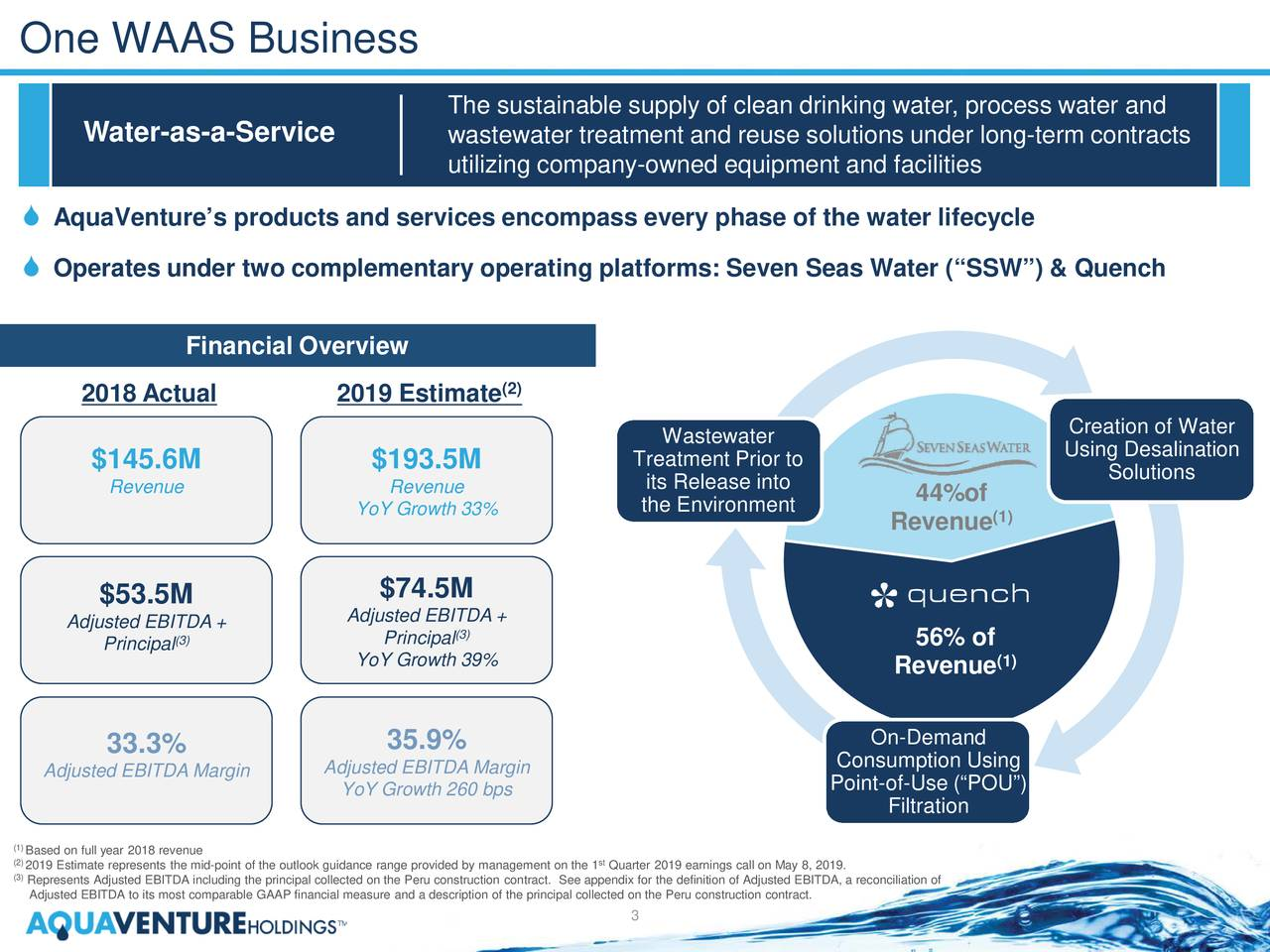 """The sustainable supply of clean drinking water, process water and Water-as-a-Service wastewater treatment and reuse solutions under long-term contracts utilizing company-owned equipment and facilities  AquaVenture's products and services encompass every phase of the water lifecycle  Operates under two complementary operating platforms: Seven Seas Water (""""SSW"""") & Quench Financial Overview (2) 2018 Actual 2019 Estimate Creation of Water Wastewater $145.6M $193.5M Treatment Prior to Using Desalination Revenue Revenue its Release into Solutions YoY Growth 33% the Environment 44%of Revenue (1) $74.5M $53.5M Adjusted EBITDA + Adjusted EBITDA + Principal) Principal) 56% of YoY Growth 39% Revenue (1) 33.3% 35.9% On-Demand Adjusted EBITDA Margin Adjusted EBITDA Margin Consumption Using YoY Growth 260 bps Point-of-Use (""""POU"""") Filtration (Based on full year 2018 revenue (3)19 Estimate represents the mid-point of the outlook guidance range provided by management on the 1 Quarter 2019 earnings call on May 8, 2019. RAdjusted EBITDA to its most comparable GAAP financial measure and a description of the principal collected on the Peru constr uction contract.TDA, a reconciliation of 3"""