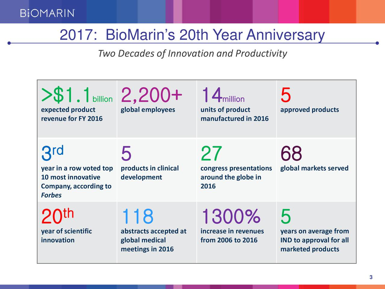 Two Decades of Innovation and Productivity >$1.1 billi2,200+ 14 million 5 expected producglobal employeesunits of producapproved products revenue for FY 2016 manufactured in 2016 3 rd 5 27 68 yearin a row voted top productscongress presenglobal markets served 10 most innovatdevelopment around the globe in Company, according to 2016 Forbes 20 th 118 1300% 5 year ofscientifabstracts acceptincrease in revyears on average from innovation global medical from 2006 to 20IND to approval for all meetings in 2016 marketed products 3