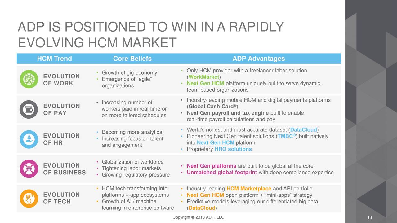 Automatic Data Processing (ADP) Investor Presentation - Slideshow - Automatic Data Processing ...