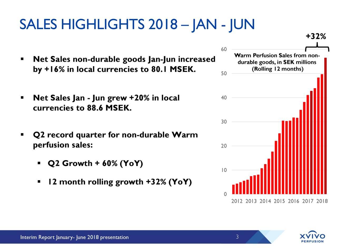 Xvivo Perfusion AB 2018 Q2 - Results - Earnings Call Slides
