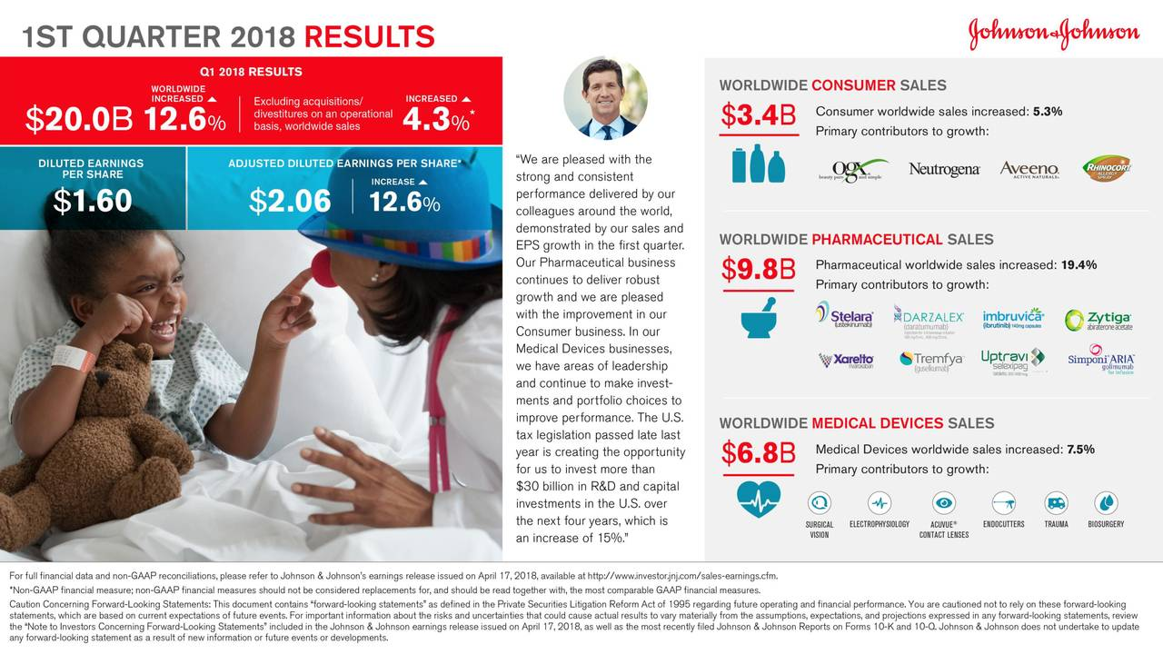 Johnson & Johnson Q1 adjusted earnings Beat Estimates