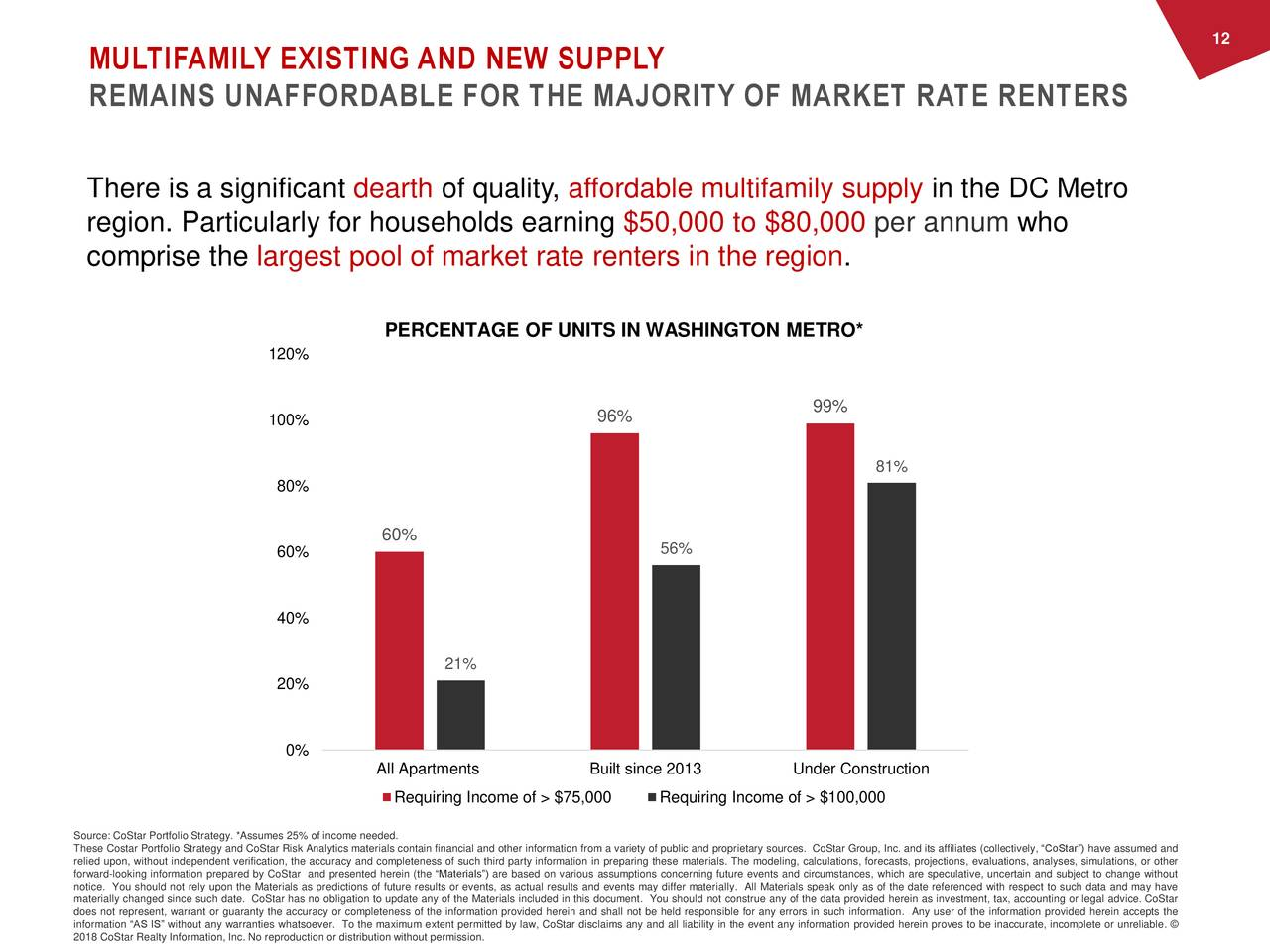 "MULTIFAMILY EXISTING AND NEW SUPPLY REMAINS UNAFFORDABLE FOR THE MAJORITY OF MARKET RATE RENTERS There is a significant dearth of quality, affordable multifamily supply in the DC Metro region. Particularly for households earning $50,000 to $80,000 per annum who comprise the largest pool of market rate renters in the region. PERCENTAGE OF UNITS IN WASHINGTON METRO* 0% 99% 100% 96% 81% 80% 60% 60% 56% 40% 21% 20% 0% All Apartments Built since 2013 Under Construction Requiring Income of > $75,000 Requiring Income of > $100,000 Source: CoStar Portfolio Strategy. *Assumes 25% of income needed. These Costar Portfolio Strategy and CoStar Risk Analytics materials contain financial and other information from a variety of public and proprietary sources. CoStar Group, Inc. and its affiliates (collectively, ""CoStar"") have assumed and forward-looking information prepared by CoStar and presented herein (the ""Materials"") are based on various assumptions concerning future events and circumstances, which are speculative, uncertain and subject to change without, or other notice. You should not rely upon the Materials as predictions of future results or events, as actual results and events may differ materially. All Materials speak only as of the date referenced with respect to such data and may have materially changed since such date. CoStar has no obligation to update any of the Materials included in this document. You should not construe any of the data provided herein as investment, tax, accounting or legal advice. CoStar does not represent, warrant or guaranty the accuracy or completeness of the information provided herein and shall not be held responsible for any errors in such information. Any user of the information provided herein accepts the 2018 CoStar Realty Information, Inc. No reproduction or distribution without permission.y law, CoStar disclaims any and all liability in the event any information provided herein proves to be inaccurate, incomplete or unreliable. ©"