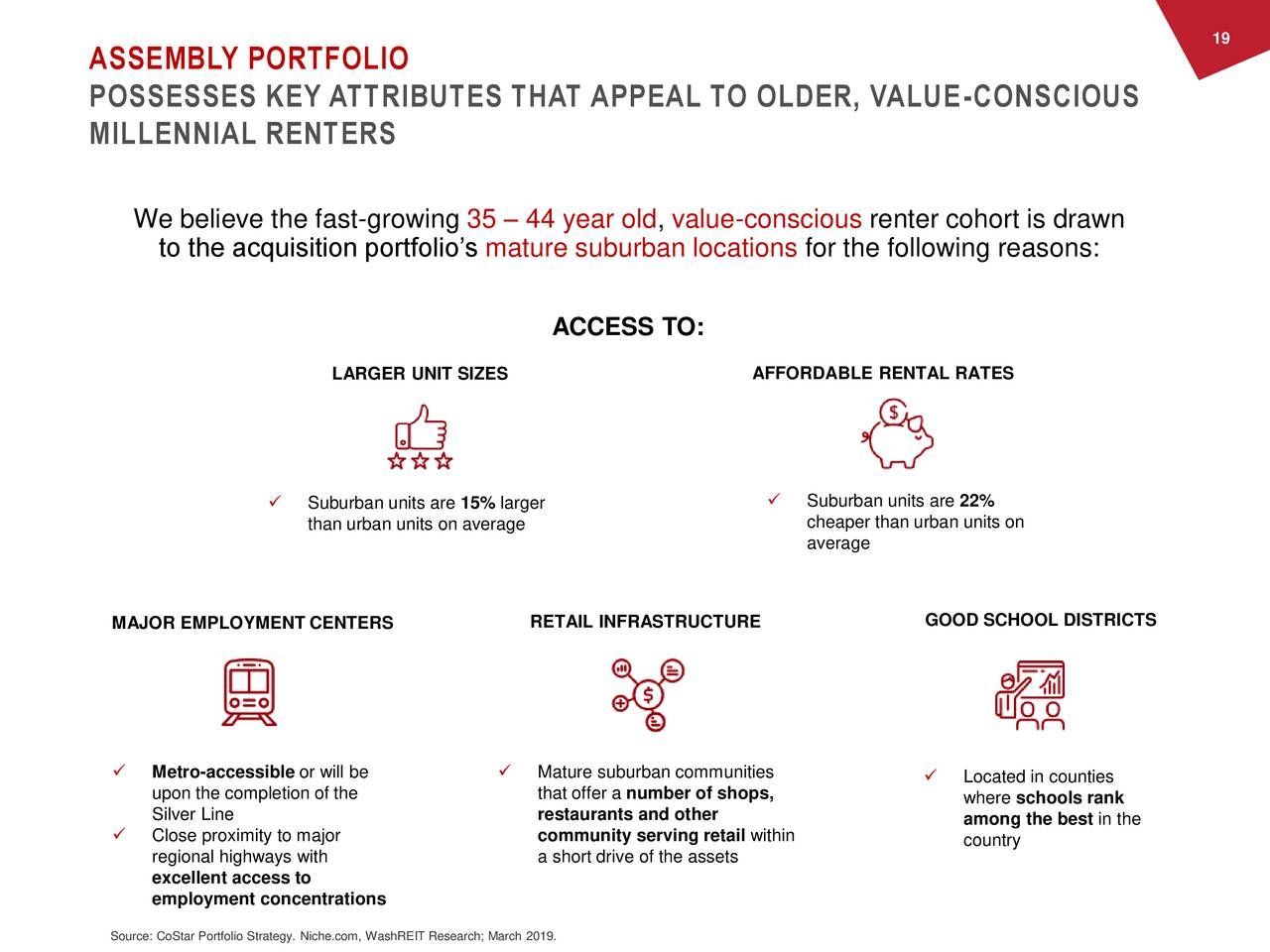 ASSEMBLY PORTFOLIO POSSESSES KEY ATTRIBUTES THAT APPEAL TO OLDER, VALUE-CONSCIOUS MILLENNIAL RENTERS We believe the fast-growing 35 – 44 year old, value-conscious renter cohort is drawn to the acquisition portfolio's mature suburban locations for the following reasons: ACCESS TO: AFFORDABLE RENTAL RATES LARGER UNIT SIZES  Suburban units are 15% larger  Suburban units are 22% than urban units on average cheaper than urban units on average GOOD SCHOOL DISTRICTS MAJOR EMPLOYMENT CENTERS RETAIL INFRASTRUCTURE  Metro-accessible or will be  Mature suburban communities  Located in counties upon the completion of the that offer a number of shops, where schools rank Silver Line restaurants and other among the best in the  Close proximity to major community serving retail within country regional highways with a short drive of the assets excellent access to employment concentrations Source: CoStar Portfolio Strategy. Niche.com, WashREIT Research; March 2019.