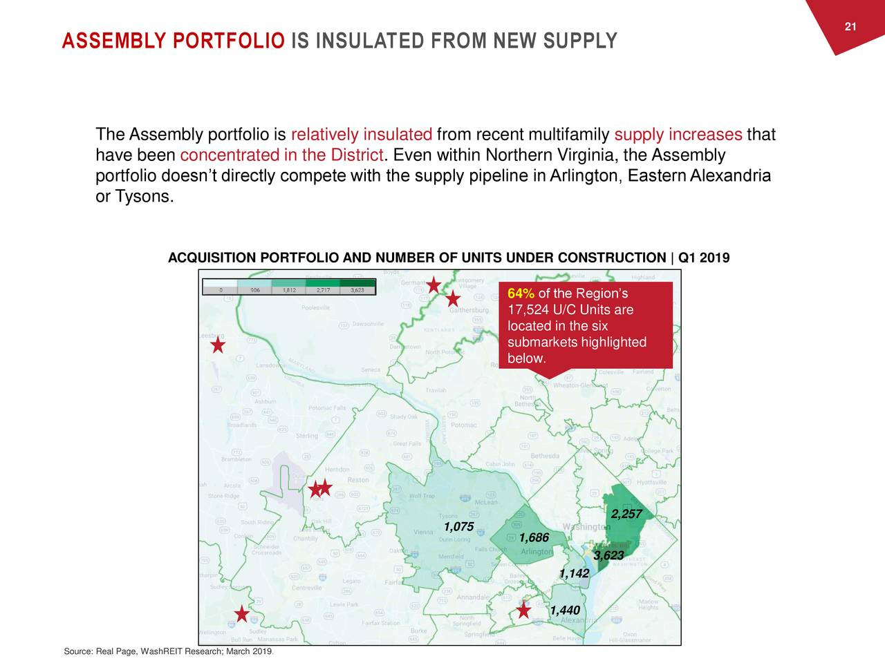 ASSEMBLY PORTFOLIO IS INSULATED FROM NEW SUPPLY The Assembly portfolio is relatively insulated from recent multifamily supply increases that have been concentrated in the District. Even within Northern Virginia, the Assembly portfolio doesn't directly compete with the supply pipeline in Arlington, EasternAlexandria or Tysons. ACQUISITION PORTFOLIO AND NUMBER OF UNITS UNDER CONSTRUCTION | Q1 2019 64% of the Region's 17,524 U/C Units are located in the six submarkets highlighted below. 2,257 1,075 1,686 3,623 1,142 1,440 Source: Real Page, WashREIT Research; March 2019.