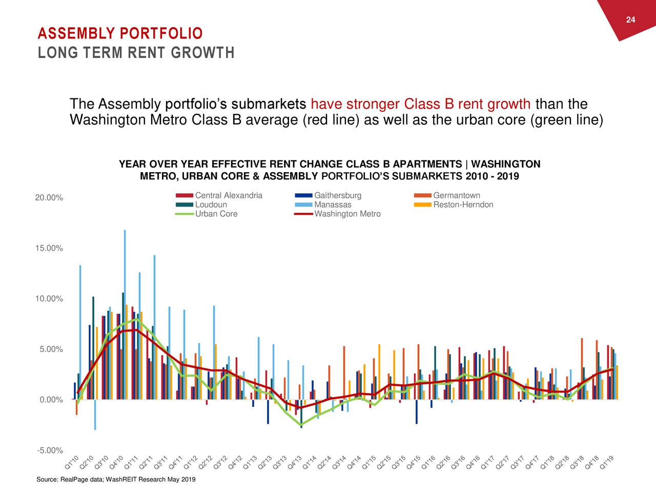 ASSEMBLY PORTFOLIO LONG TERM RENT GROWTH The Assembly portfolio's submarkets have stronger Class B rent growth than the Washington Metro Class B average (red line) as well as the urban core (green line) YEAR OVER YEAR EFFECTIVE RENT CHANGE CLASS B APARTMENTS | WASHINGTON METRO, URBAN CORE & ASSEMBLY PORTFOLIO'S SUBMARKETS 2010 - 2019 20.00% Central Alexandria Gaithersburg Germantown Loudoun Manassas Reston-Herndon Urban Core Washington Metro 15.00% 10.00% 5.00% 0.00% -5.00% Source: RealPage data; WashREIT Research May 2019