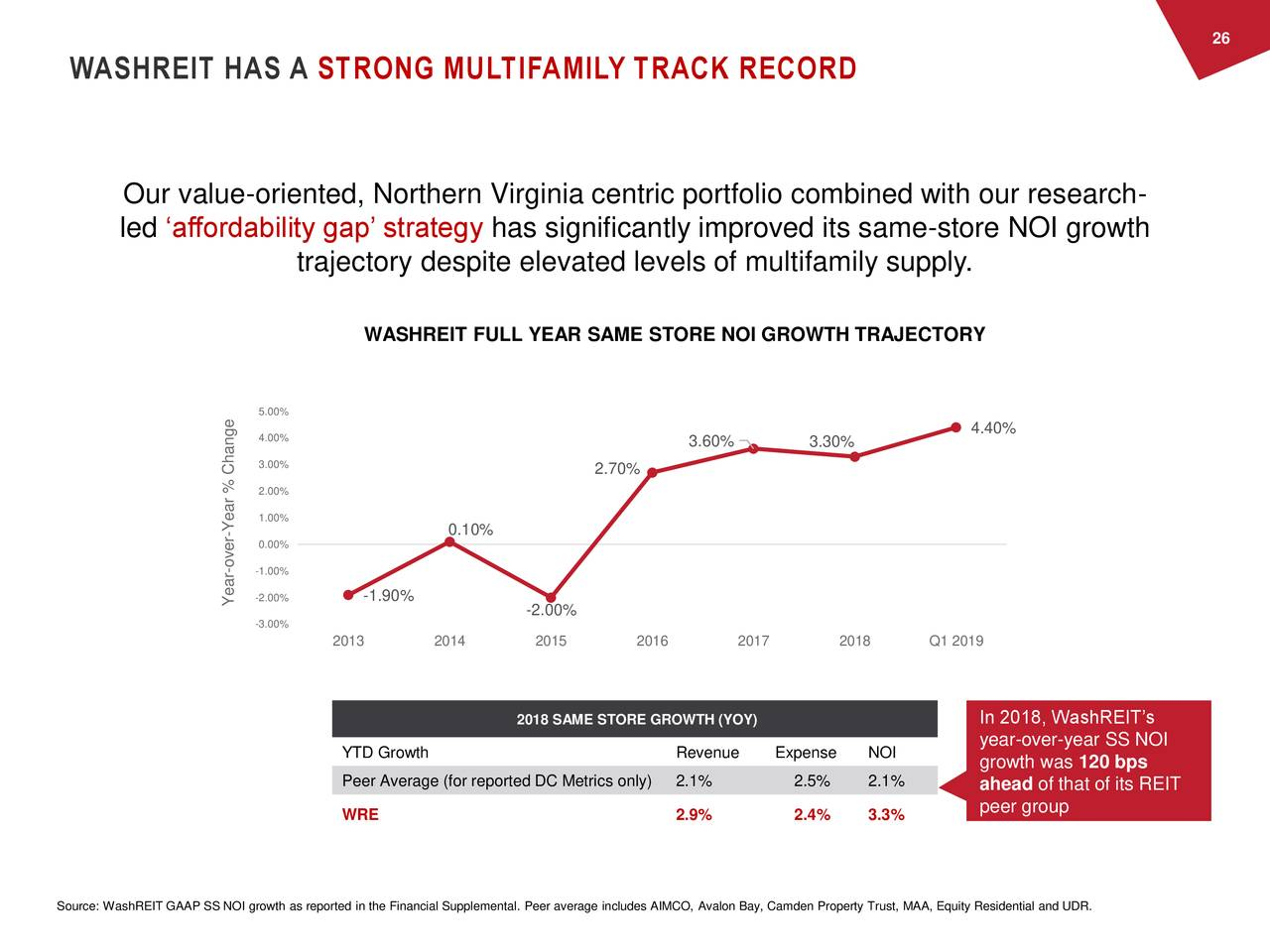 WASHREIT HAS A STRONG MULTIFAMILY TRACK RECORD Our value-oriented, Northern Virginia centric portfolio combined with our research- led 'affordability gap' strategy has significantly improved its same-store NOI growth trajectory despite elevated levels of multifamily supply. WASHREIT FULL YEAR SAME STORE NOI GROWTH TRAJECTORY 5.00% 4.00% 4.40% 3.60% 3.30% 3.00% 2.70% 2.00% 1.00% -ear % Change 0.10% 0.00% over - -1.00% -1.90% Year2.00% -2.00% -3.00% 2013 2014 2015 2016 2017 2018 Q1 2019 2018 SAME STORE GROWTH (YOY) In 2018, WashREIT's year-over-year SS NOI YTD Growth Revenue Expense NOI growth was 120 bps Peer Average (for reported DC Metrics only2.1% 2.5% 2.1% ahead of that of its REIT peer group WRE 2.9% 2.4% 3.3% Source: WashREIT GAAP SS NOI growth as reported in the Financial Supplemental. Peer average includes AIMCO, Avalon Bay, Camden Property Trust, MAA, Equity Residential and UDR.