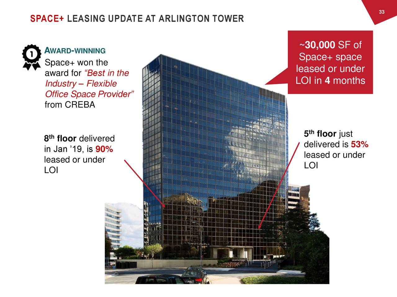"SPACE+ LEASING UPDATE AT ARLINGTON TOWER A WARD -WINNING ~30,000 SF of Space+ space Space+ won the award for ""Best in the leased or under Industry – Flexible LOI in 4 months Office Space Provider"" from CREBA th 8 floor delivered 5 floor just in Jan '19, is 90% delivered is 53% leased or under leased or under LOI LOI"