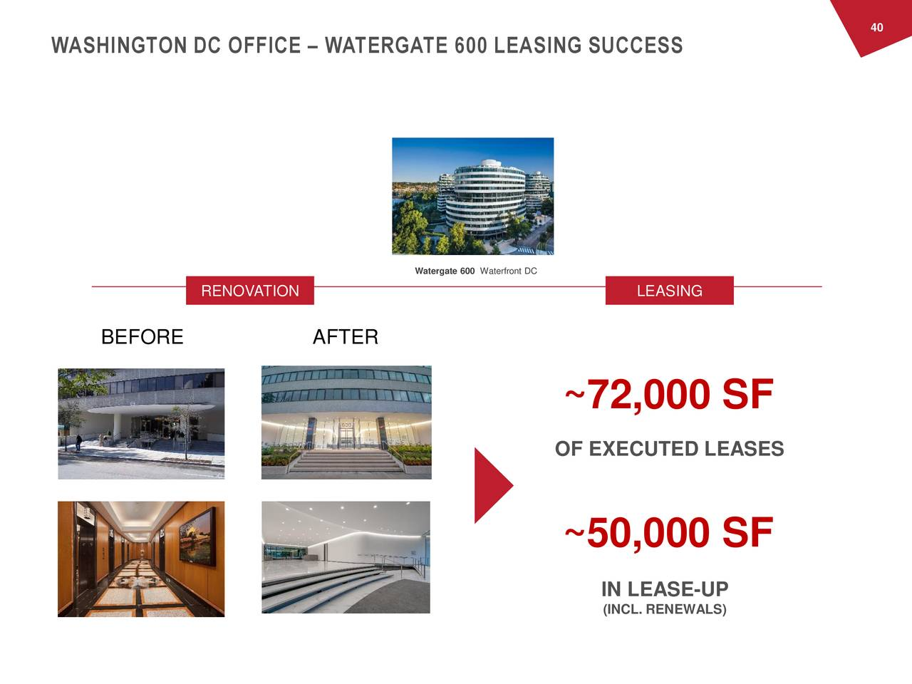 WASHINGTON DC OFFICE – WATERGATE 600 LEASING SUCCESS Watergate 600 Waterfront DC RENOVATION LEASING BEFORE AFTER ~72,000 SF OF EXECUTED LEASES ~50,000 SF IN LEASE-UP (INCL. RENEWALS)