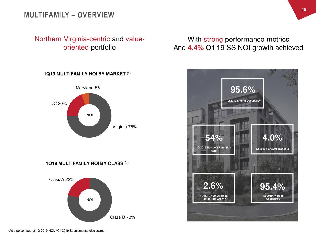 MULTIFAMILY – OVERVIEW Northern Virginia-centric and value- With strong performance metrics oriented portfolio And 4.4% Q1'19 SS NOI growth achieved (1) 1Q19 MULTIFAMILY NOI BY MARKET Maryland 5% 95.6% 1Q 2019 Ending Occupancy DC 20% NOI Virginia 75% 54% 4.0% 1Q 201Ratesident Retentio1Q 2019 Renewal Tradeout 1Q19 MULTIFAMILY NOI BY CLASS (1) Class A 22% 2.6% 95.4% 1Q 2019 YOY Average 1Q 2019 Average NOI Rental Rate Growth Occupancy Class B 78% 1As a percentage of 1Q 2019 NOI. Q1 2019 Supplemental disclosures .
