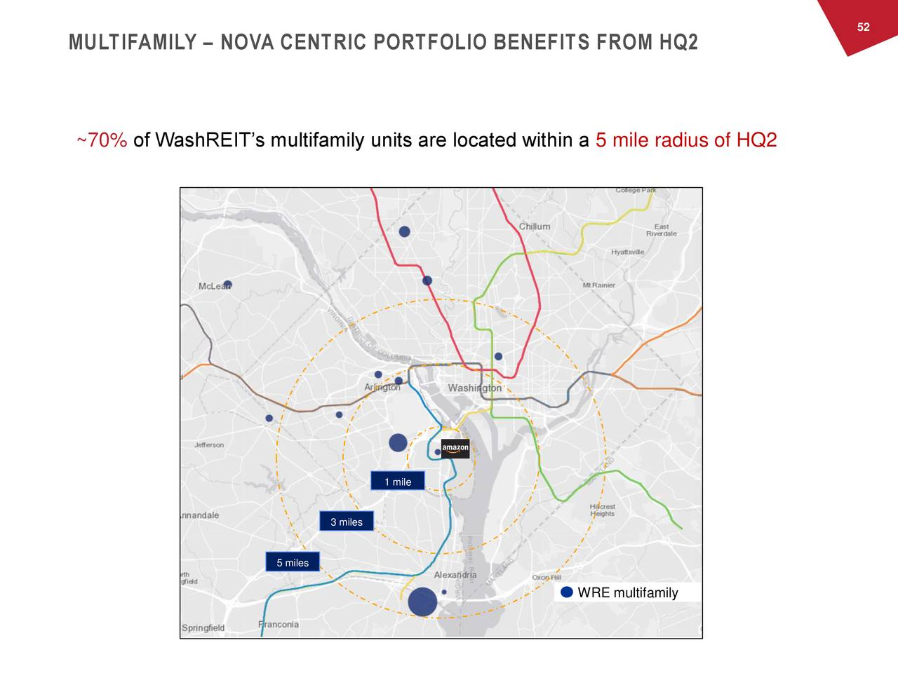 MULTIFAMILY – NOVA CENTRIC PORTFOLIO BENEFITS FROM HQ2 ~70% of WashREIT's multifamily units are located within a 5 mile radius of HQ2 1 mile 3 miles 5 miles WRE multifamily