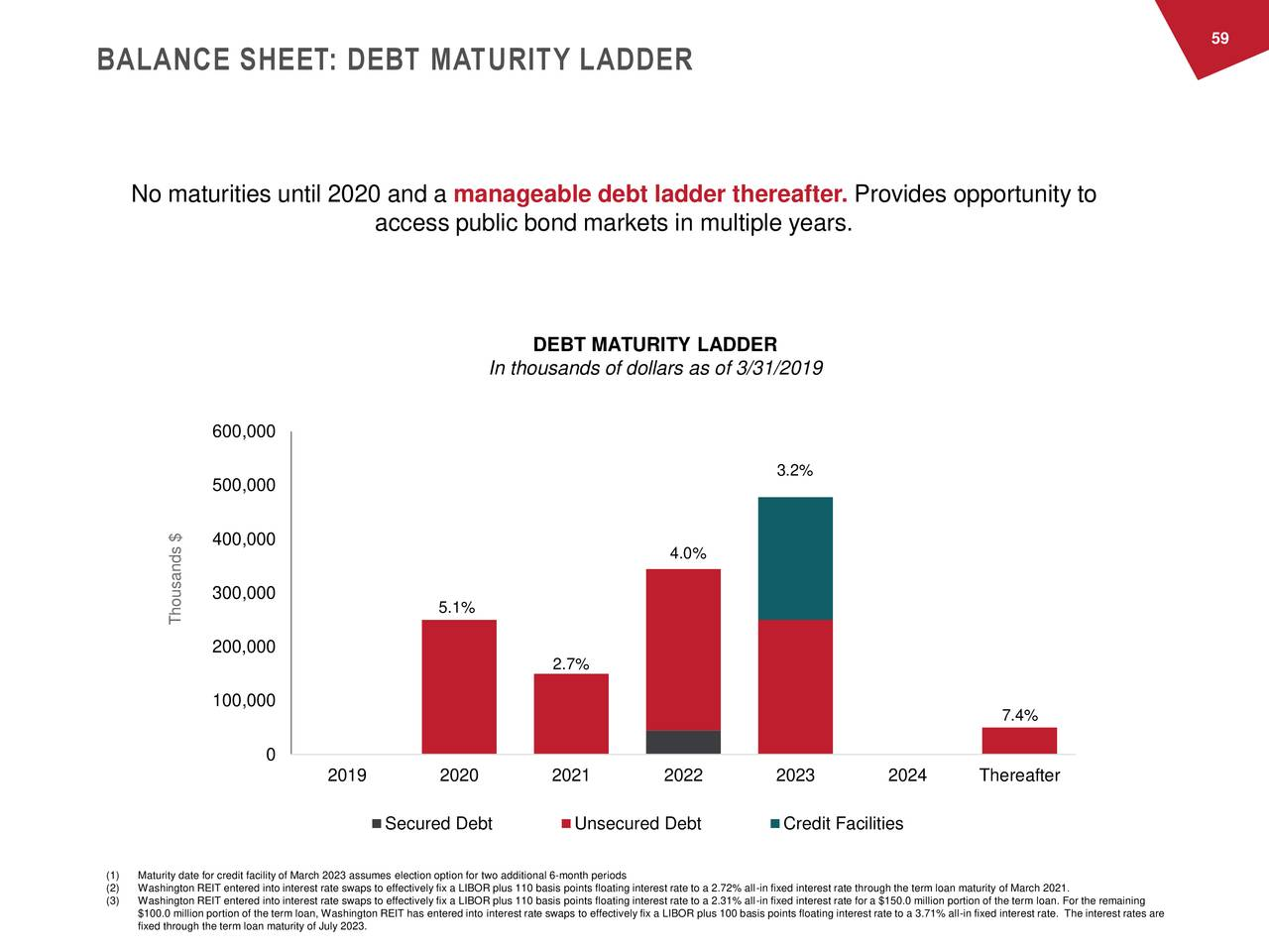 BALANCE SHEET: DEBT MATURITY LADDER No maturities until 2020 and a manageable debt ladder thereafter. Provides opportunity to access public bond markets in multiple years. DEBT MATURITY LADDER In thousands of dollars as of 3/31/2019 600,000 3.2% 500,000 400,000 4.0% 300,000 Thousands $ 5.1% 200,000 2.7% 100,000 7.4% 0 2019 2020 2021 2022 2023 2024 Thereafter Secured Debt Unsecured Debt Credit Facilities (1) Maturity date for credit facility of March 2023 assumes election option for two additional 6-month periods (2) Washington REIT entered into interest rate swaps to effectively fix a LIBOR plus 110 basis points floating interest rate to a 2.72% all-in fixed interest rate through the term loan maturity of March 2021. (3) Washington REIT entered into interest rate swaps to effectively fix a LIBOR plus 110 basis points floating interest rate to a 2.31% all-in fixed interest rate for a $150.0 million portion of the term loan. For the remaining $100.0 million portion of the term loan, Washington REIT has entered into interest rate swaps to effectively fix a LIBOR plus 100 basis points floating interest rate to a 3.71% all-in fixed interest rate. The interest rates are fixed through the term loan maturity of July 2023.