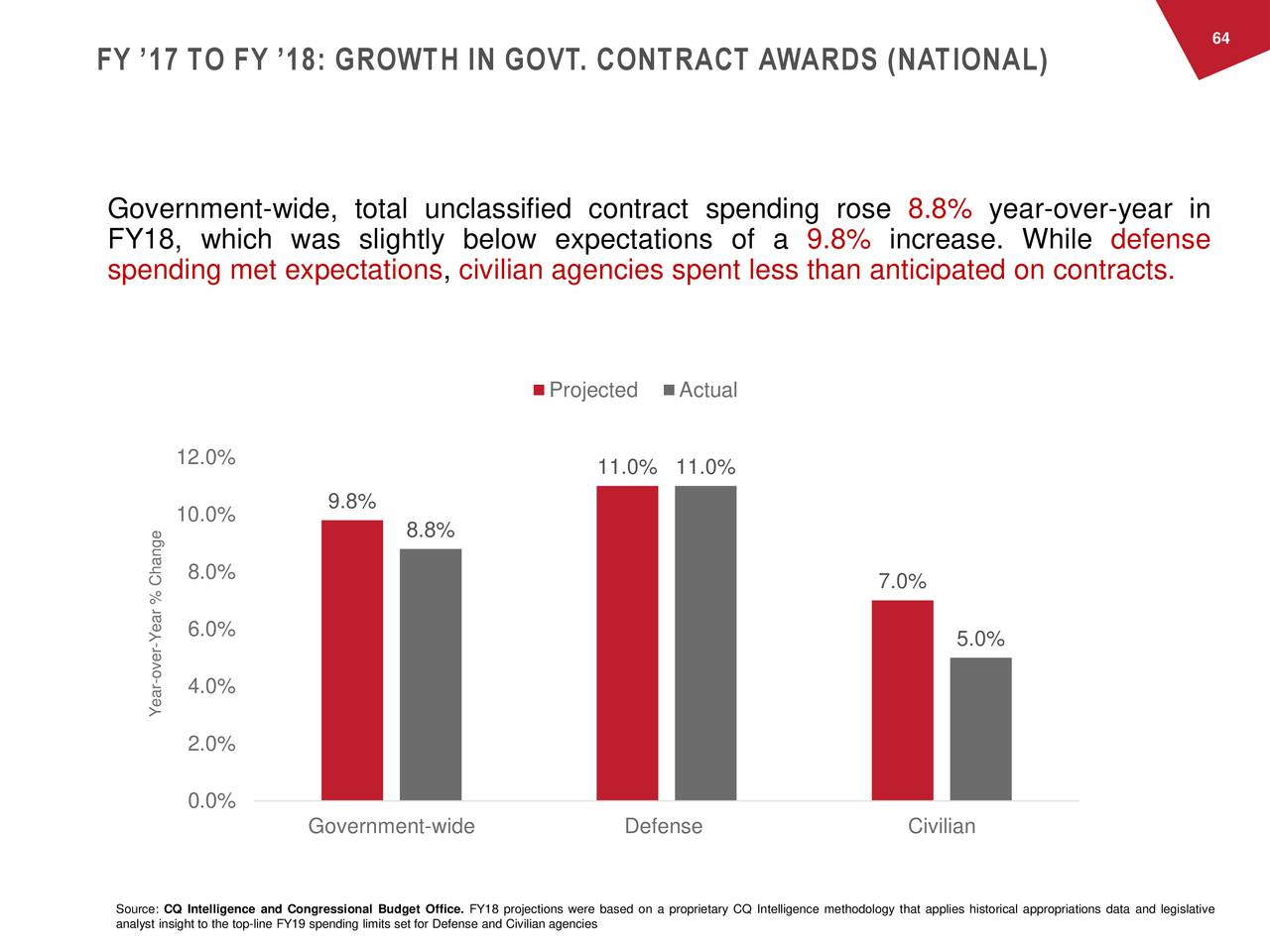FY '17 TO FY '18: GROWTH IN GOVT. CONTRACT AWARDS (NATIONAL) Government-wide, total unclassified contract spending rose 8.8% year-over-year in FY18, which was slightly below expectations of a 9.8% increase. While defense spending met expectations, civilian agencies spent less than anticipated on contracts. Projected Actual 12.0% 11.0% 11.0% 10.0% 9.8% 8.8% 8.0% 7.0% Year % Change - 5.0% -ver 4.0% Year 2.0% 0.0% Government-wide Defense Civilian Source: CQ Intelligence and Congressional Budget Office. FY18 projections were based on a proprietary CQ Intelligence methodology that applies historical appropriations data and legislative analyst insight to the top-line FY19 spending limits set for Defense and Civilian agencies