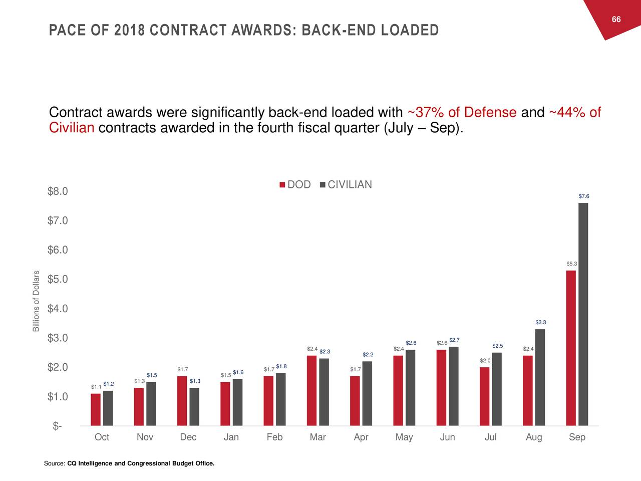 PACE OF 2018 CONTRACT AWARDS: BACK-END LOADED Contract awards were significantly back-end loaded with ~37% of Defense and ~44% of Civilian contracts awarded in the fourth fiscal quarter (July – Sep). DOD CIVILIAN $8.0 $7.6 $7.0 $6.0 $5.3 $5.0 $4.0 $3.3 Billions of Dollars $3.0 $2.7 $2.4 $2.42.6 $2.6 $2.5 $2.4 $2.3 $2.2 $2.0 $2.0 $1.7 $1.6 $1.71.8 $1.7 $1.5 $1.5 $1.1$1.2 $1.3 $1.3 $1.0 $- Oct Nov Dec Jan Feb Mar Apr May Jun Jul Aug Sep Source: CQ Intelligence and Congressional Budget Office.
