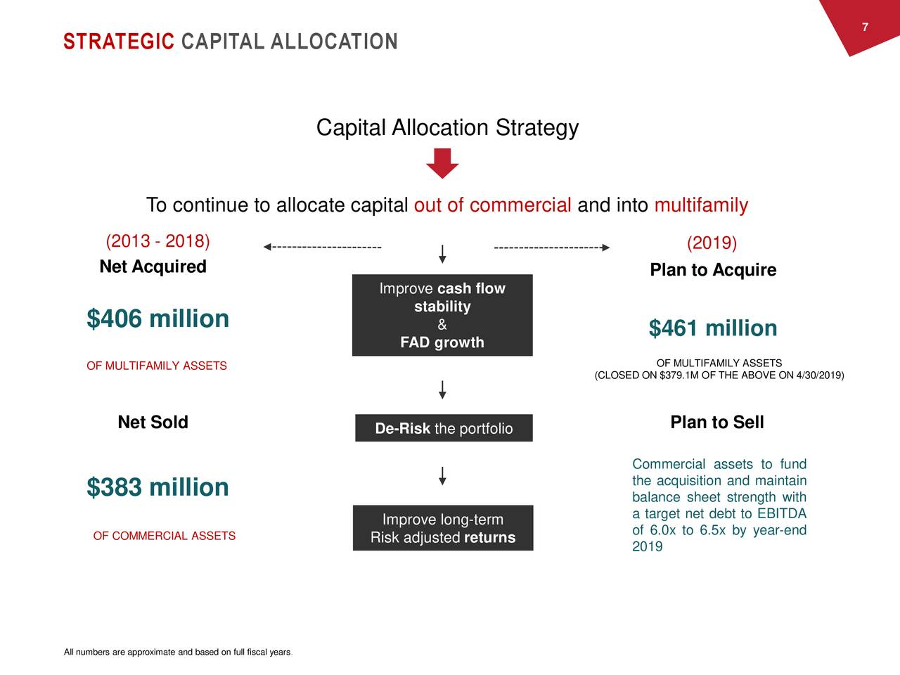 STRATEGIC CAPITAL ALLOCATION Capital Allocation Strategy To continue to allocate capital out of commercial and into multifamily (2013 - 2018) (2019) Net Acquired Plan to Acquire Improve cash flow stability $406 million & $461 million FAD growth OF MULTIFAMILY ASSETS OF MULTIFAMILY ASSETS (CLOSED ON $379.1M OF THE ABOVE ON 4/30/2019) Net Sold De-Risk the portfolio Plan to Sell Commercial assets to fund the acquisition and maintain $383 million balance sheet strength with a target net debt to EBITDA Improve long-term of 6.0x to 6.5x by year-end OF COMMERCIAL ASSETS Risk adjusted returns 2019 All numbers are approximate and based on full fiscal years.