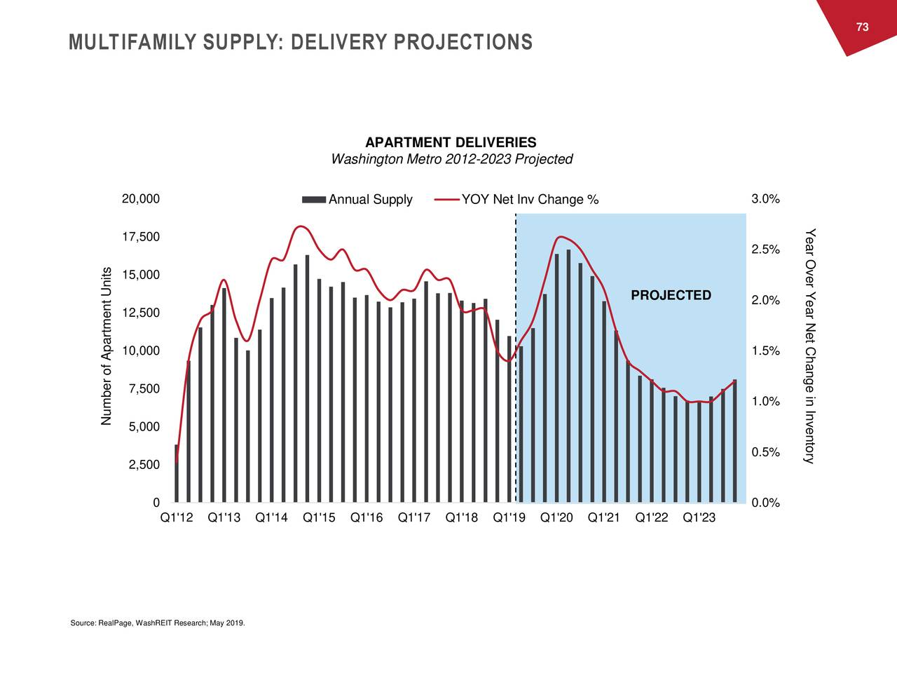 MULTIFAMILY SUPPLY: DELIVERY PROJECTIONS APARTMENT DELIVERIES Washington Metro 2012-2023 Projected 20,000 Annual Supply YOY Net Inv Change % 3.0% Year Over 17,500 2.5% 15,000 PROJECTED Year Net Change in Inventory 2.0% 12,500 10,000 1.5% 7,500 1.0% Nu5,000of Apartment Units 0.5% 2,500 0 0.0% Q1'12 Q1'13 Q1'14 Q1'15 Q1'16 Q1'17 Q1'18 Q1'19 Q1'20 Q1'21 Q1'22 Q1'23 Source: RealPage, WashREIT Research; May 2019.