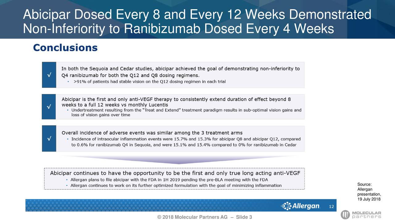 Non-Inferiority to Ranibizumab Dosed Every 4 Weeks Source: Allergan presentation, 19 July 2018 © 2018 Molecular Partners AG – Slide 3