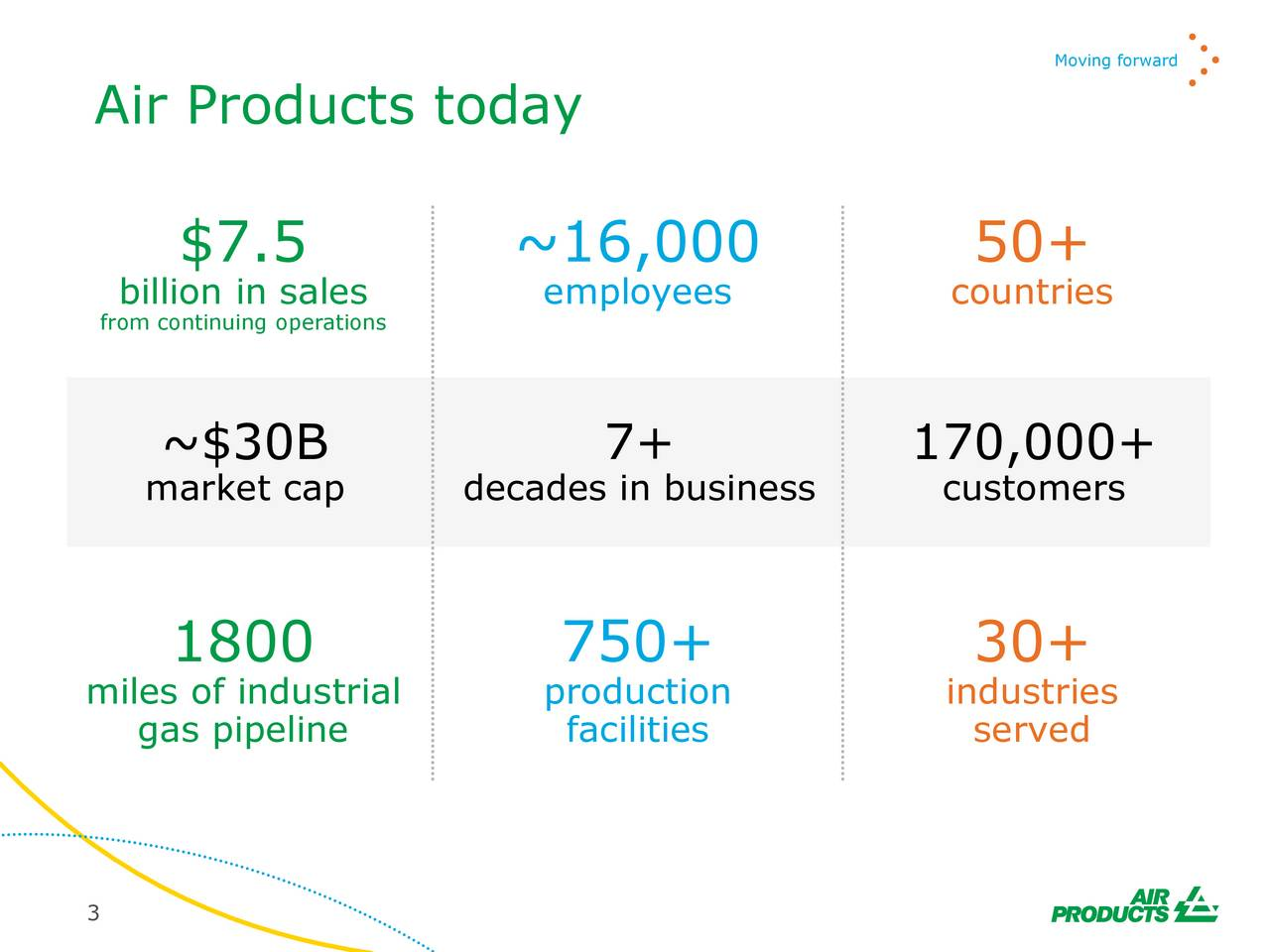 Air Products today $7.5 ~16,000 50+ billion in sales employees countries from continuing operations ~$30B 7+ 170,000+ market cap decades in business customers 1800 750+ 30+ miles of industrial production industries gas pipeline facilities served 3