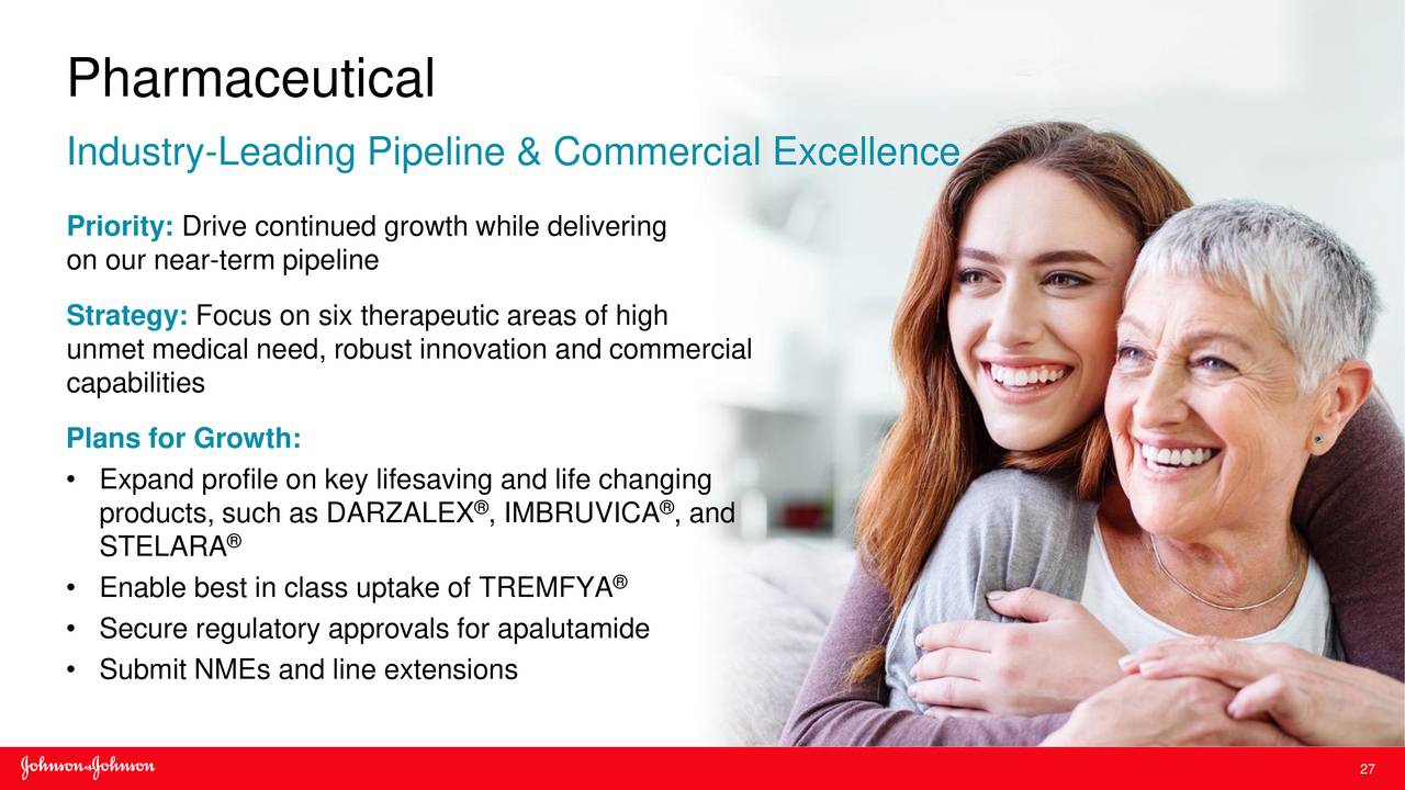 Industry-Leading Pipeline & Commercial Excellence Priority: Drive continued growth while delivering on our near-term pipeline Strategy: Focus on six therapeutic areas of high unmet medical need, robust innovation and commercial capabilities Plans for Growth:  Expand profile on key lifesaving and life changing products, such as DARZALEX , IMBRUVICA , and STELARA 庐  Enable best in class uptake of TREMFYA 庐  Secure regulatory approvals for apalutamide  Submit NMEs and line extensions 27