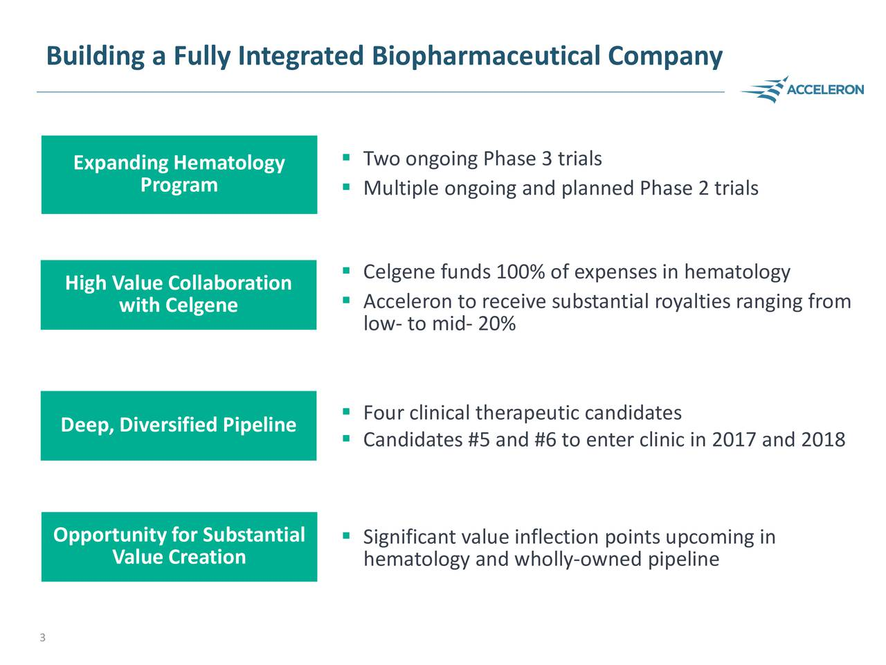 Two ongoing Phase 3 trials Expanding Hematology Program  Multiple ongoing and planned Phase 2 trials High Value Collaboration  Celgene funds 100% of expenses in hematology with Celgene  Acceleron to receive substantial royalties ranging from low- to mid- 20% Deep, Diversified Pipeline  Four clinical therapeutic candidates Candidates #5 and #6 to enter clinic in 2017 and 2018 Opportunity for Substantial Value Creation  Significant value inflection points upcoming in hematology and wholly-owned pipeline 3