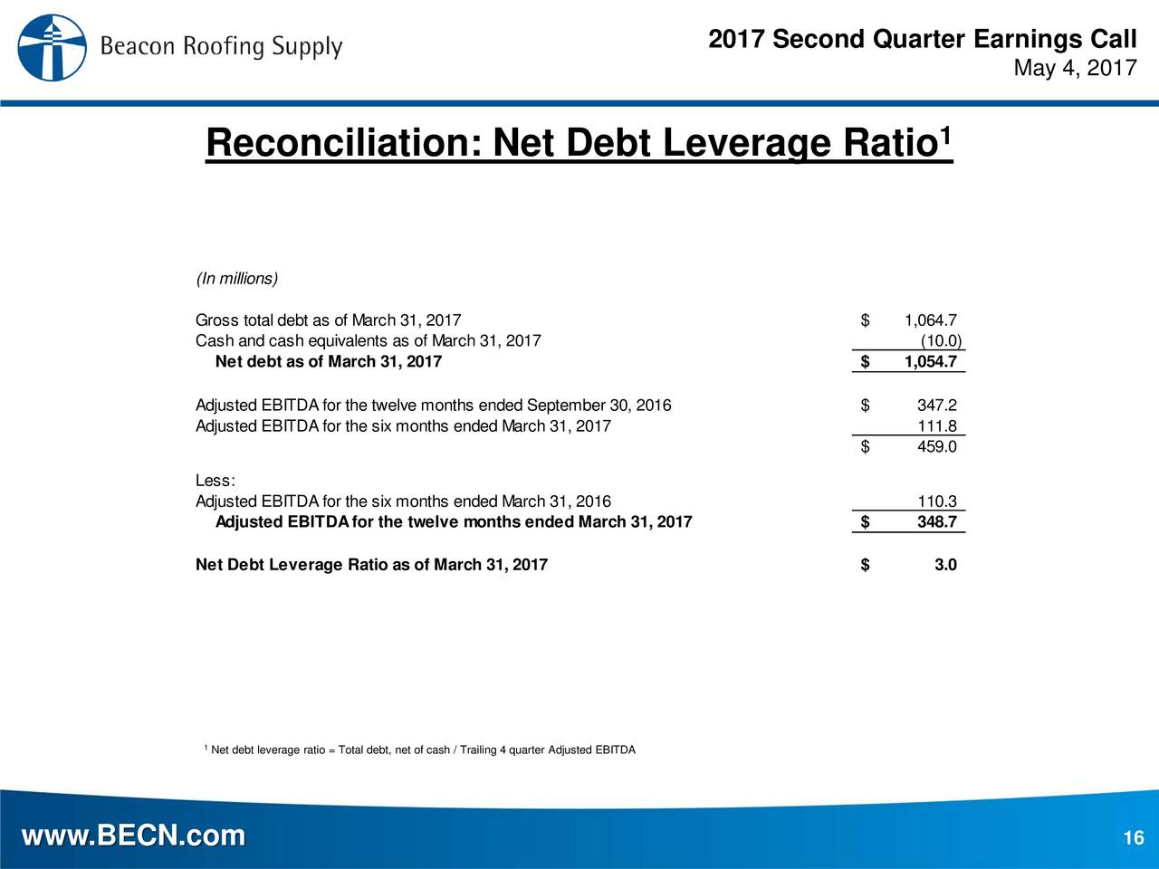 Beacon Roofing Supply, Inc. 2017 Q2   Results   Earnings Call Slides   Beacon  Roofing Supply, Inc. (NASDAQ:BECN) | Seeking Alpha