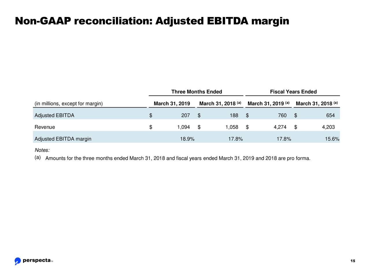 Three Months Ended Fiscal Years Ended (a) (a) (a) (in millions, except for margin) March 31, 2019 March 31, 2018 March 31, 2019 March 31, 2018 Adjusted EBITDA $ 207 $ 188 $ 760 $ 654 Revenue $ 1,094 $ 1,058 $ 4,274 $ 4,203 Adjusted EBITDA margin 18.9% 17.8% 17.8% 15.6% Notes: (a) Amounts for the three months ended March 31, 2018 and fiscal years ended March 31, 2019 and 2018 are pro forma. 15