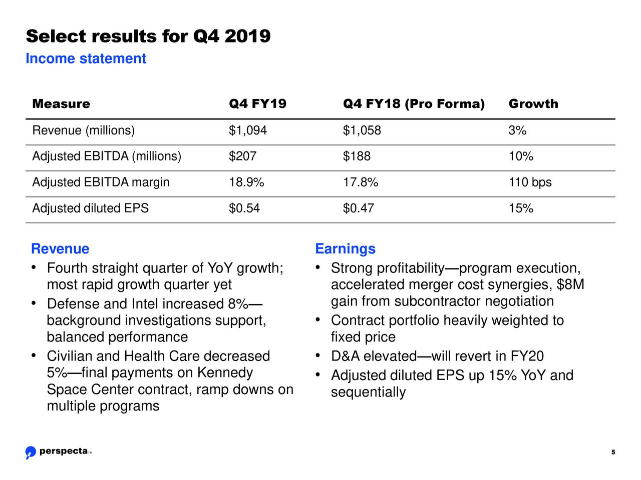 Income statement Measure Q4 FY19 Q4 FY18 (Pro Forma) Growth Revenue (millions) $1,094 $1,058 3% Adjusted EBITDA (millions) $207 $188 10% Adjusted EBITDA margin 18.9% 17.8% 110 bps Adjusted diluted EPS $0.54 $0.47 15% Revenue Earnings • Fourth straight quarter of YoY growth; • Strong profitability—program execution, most rapid growth quarter yet accelerated merger cost synergies, $8M • Defense and Intel increased 8%— gain from subcontractor negotiation background investigations support, • Contract portfolio heavily weighted to balanced performance fixed price • Civilian and Health Care decreased • D&A elevated—will revert in FY20 5%—final payments on Kennedy • Adjusted diluted EPS up 15% YoY and Space Center contract, ramp downs on sequentially multiple programs 5