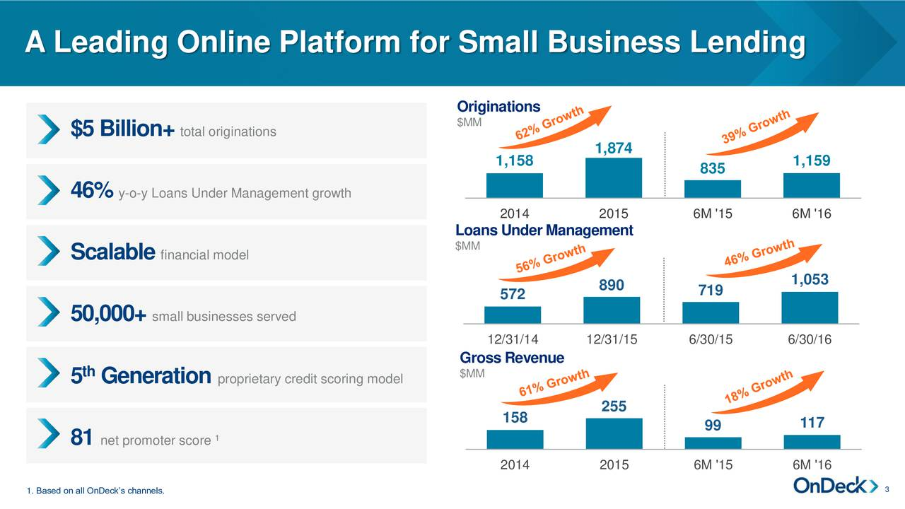 Originations $MM $5 Billion+ total originations 1,874 1,158 1,159 835 46% y-o-y Loans Under Management growth 2014 2015 6M '15 6M '16 Loans Under Management Scalable financial model $MM 890 1,053 572 719 50,000+ small businesses served 12/31/14 12/31/15 6/30/15 6/30/16 GrossRevenue th $MM 5 Generation proprietary credit scoring model 255 158 1 99 117 81 net promoter score 2014 2015 6M '15 6M '16 1. Based on all OnDecks channels. 3