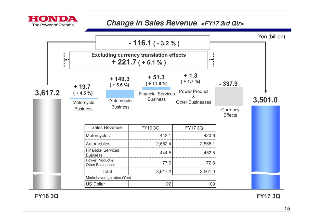 honda motor company limited commerce essay Honda motor co , ltd engages in the manufacture and sale of automobiles, motorcycles, and power products it operates through the following segments: automobile, motorcycle, financial.