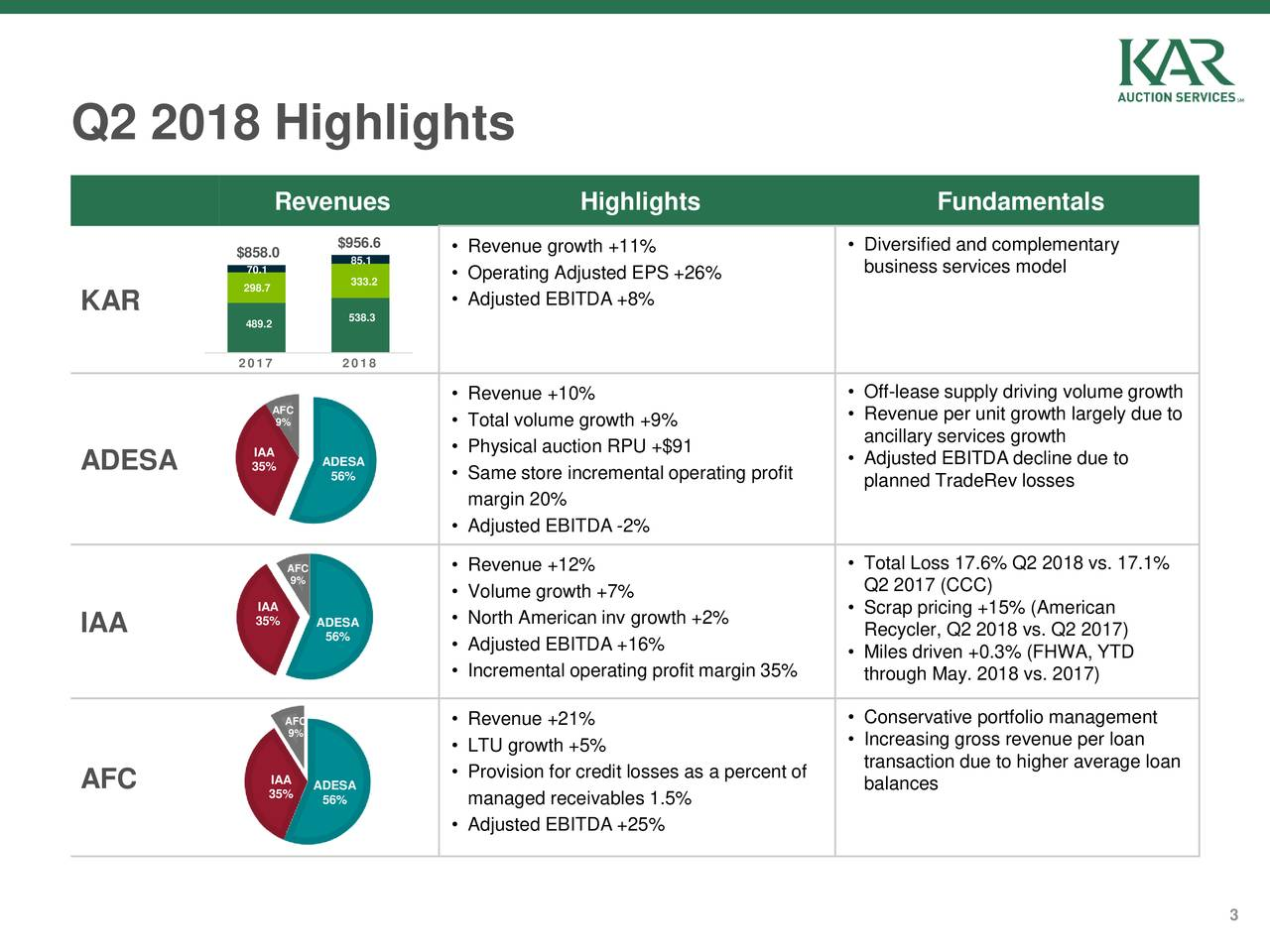 Revenues Highlights Fundamentals $956.6 • Revenue growth +11% • Diversified and complementary $858.0 85.1 70.1 333.2 • Operating Adjusted EPS +26% business services model 298.7 KAR • Adjusted EBITDA +8% 489.2 538.3 2017 2018 • Revenue +10% • Off-lease supply driving volume growth AFC 9% • Total volume growth +9% • Revenue per unit growth largely due to ancillary services growth IAA ADESA • Physical auction RPU +$91 • Adjusted EBITDA decline due to ADESA 35% 56% • Same store incremental operating profit planned TradeRev losses margin 20% • Adjusted EBITDA -2% AFC • Revenue +12% • Total Loss 17.6% Q2 2018 vs. 17.1% 9% • Volume growth +7% Q2 2017 (CCC) IAA • Scrap pricing +15% (American 35% ADESA • North American inv growth +2% IAA 56% Recycler, Q2 2018 vs. Q2 2017) • Adjusted EBITDA +16% • Miles driven +0.3% (FHWA, YTD • Incremental operating profit margin 35% through May. 2018 vs. 2017) AFC • Revenue +21% • Conservative portfolio management 9% • Increasing gross revenue per loan • LTU growth +5% • Provision for credit losses as a percent of transaction due to higher average loan AFC IAA ADESA balances 35% 56% managed receivables 1.5% • Adjusted EBITDA +25% 3